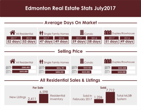 Edmonton Real Estate Stats - July 2017