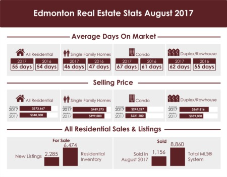 Edmonton Real Estate Stats - August 2017