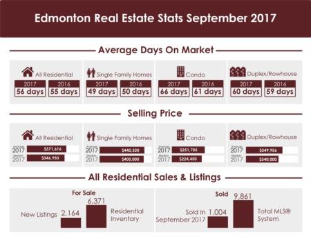 Edmonton Real Estate Blog - Edmonton Real Estate Stats September 2017