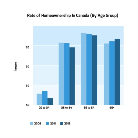 Canadian Home Ownership Rates