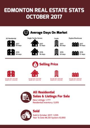Edmonton Real Estate Stats - October 2017