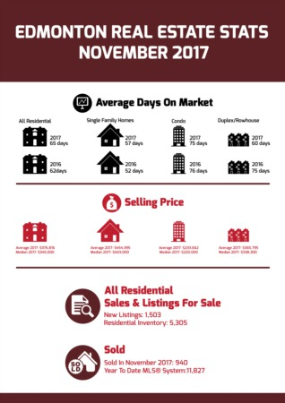 Edmonton Real Estate Stats November 2017