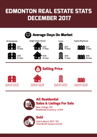 Edmonton Real Estate Statistics - December 2017