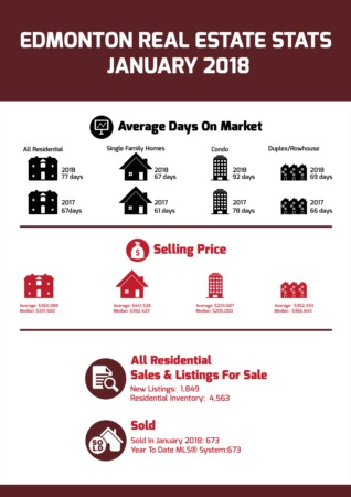 Edmonton Real Estate Statistics - January 2018