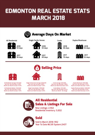 Edmonton Real Estate Statistics - March 2018