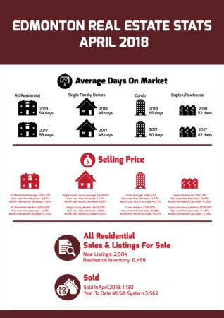 Edmonton Real Estate Statistics - April 2018