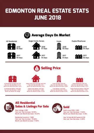 Edmonton Real Estate Statistics - June 2018
