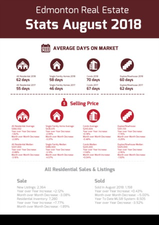 Edmonton Real Estate Stats - August 2018