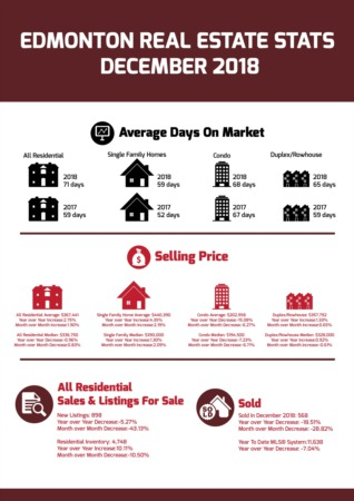 Edmonton Real Estate Stats - December 2018