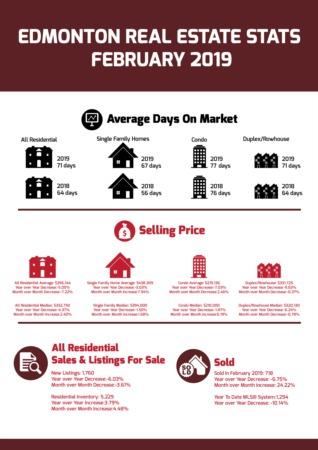 Edmonton Real Estate Stats - February 2019