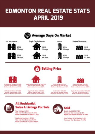 Edmonton Real Estate Stats - April 2019