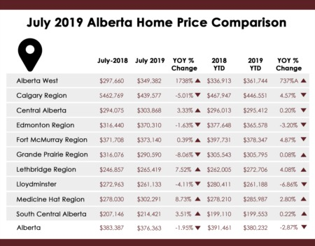 July 2019 Alberta Average Home Prices