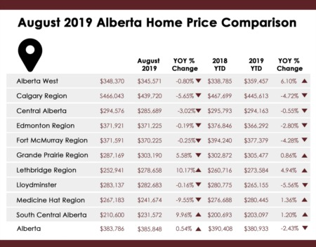 August 2019 Alberta Average Home Prices