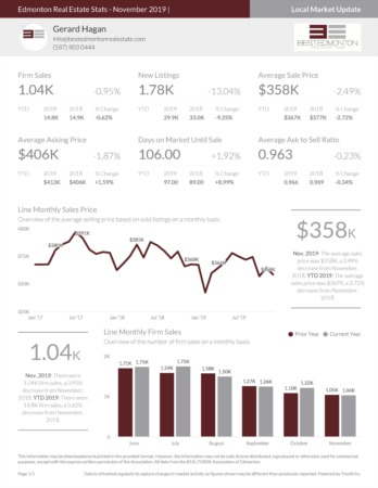 Edmonton Real Estate Stats - November 2019