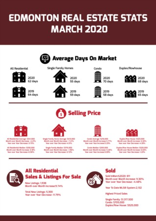 Edmonton Real Estate Stats - March 2020