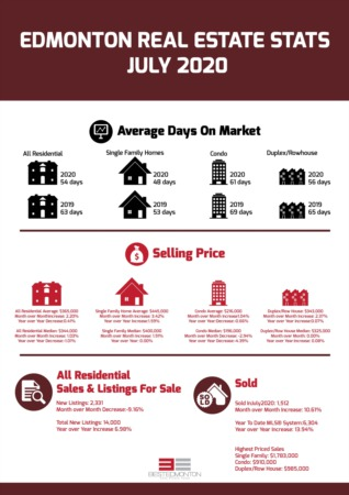 Edmonton Real Estate Statistics - July 2020