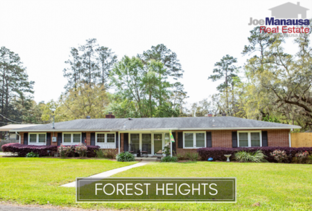 Forest Heights August 2020 Listings & Home Sales Report