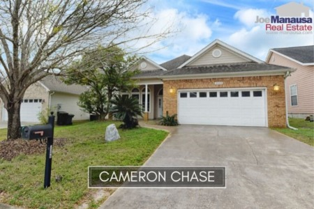 Cameron Chase Listings And Housing Market Report August 2020