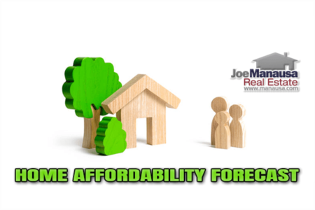 Market Report & Home Affordability Forecast