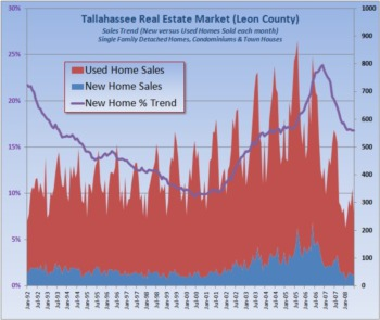 What Homes Have Sold? New Versus Resales