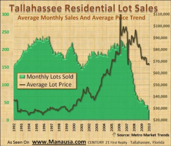 Tallahassee Lot Sales Report February 17, 2010