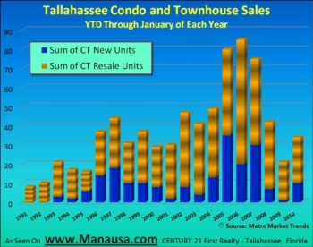 Tallahassee Condo And Townhouse Sales February 18, 2010