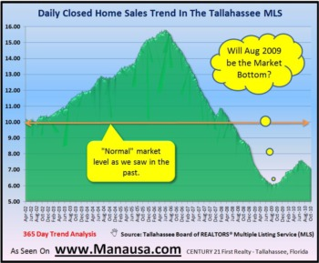 Daily Closed Home Sales Continue Rise February 24, 2010