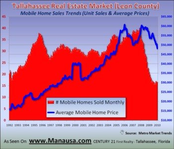 Mobile Homes Report February 28, 2010