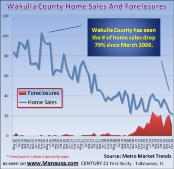 Wakulla County Home Sales Report March 8, 2010