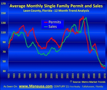 New Permits And New Home Sales March 16, 2010