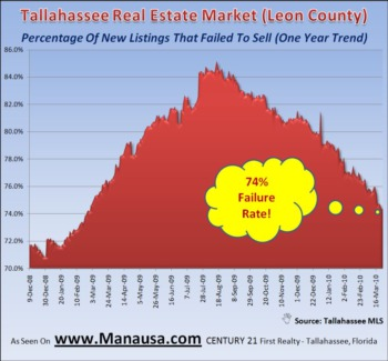Tallahassee Home Sales Failure Rate Drops March 26, 2010