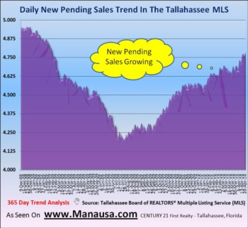 Pending Home Sales Continue Growth April 26, 2010