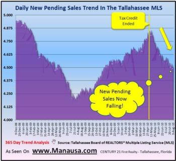 Pending Home Sales Continue Slide