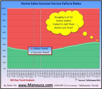 Home Sales Success Rate Dropping