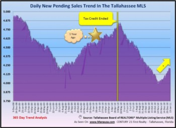 Pending Home Sales Show Improvement
