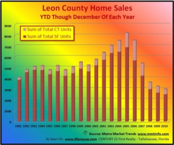 2010 Home Sales Analysis