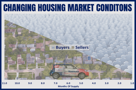 Five Different Housing Market Conditions That Require Different Negotiation Strategies
