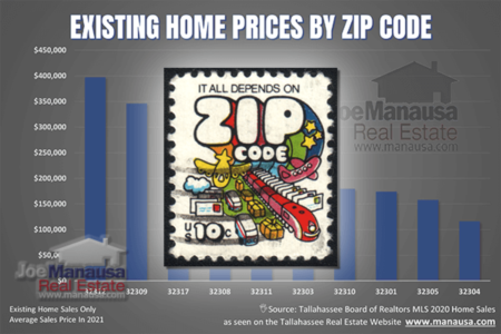 Each Tallahassee Zip Code Has It's Own Housing Market