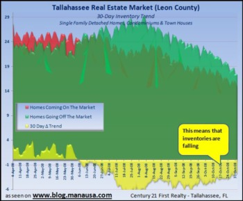 Tallahassee Home Inventory Trend Continues To Fall