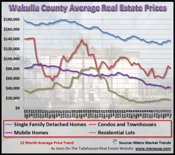 Wakulla County Average Real Estate Price Report