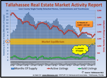 Tallahassee Home Inventory Report February 2012