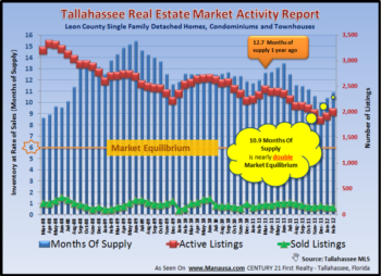 Tallahassee Home Inventory Report March 2012