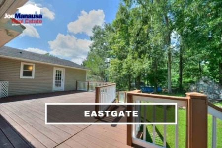Eastgate Listings & Home Sales Report August 2021