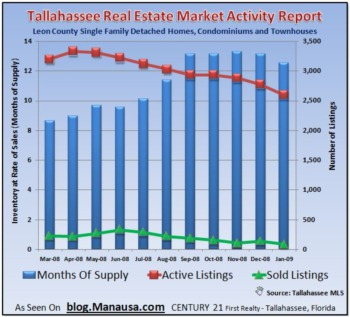 How Many Homes For Sale In Tallahassee Is The Right Amount?