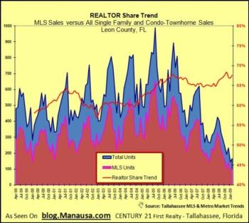 Consumer Confidence Rising For REALTORS®