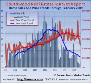Tallahassee's Southwood Home Sales Decline