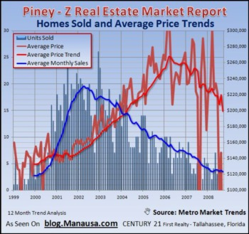 Home Sales In Piney-Z Are Struggling