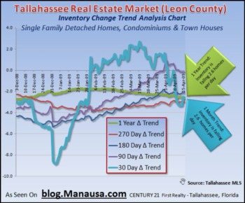 Home Inventories Falling In Tallahassee