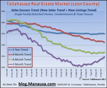 How To Measure Local Home Sales Success