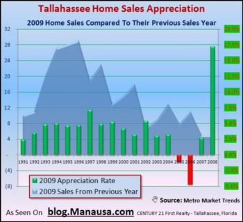 How To Measure Real Estate Appreciation